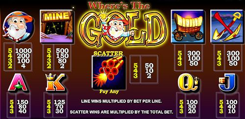 aristocrat-wheres-the-gold-slot-machine-paytable-500x242