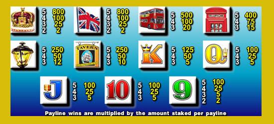 big-ben-slot-symboler