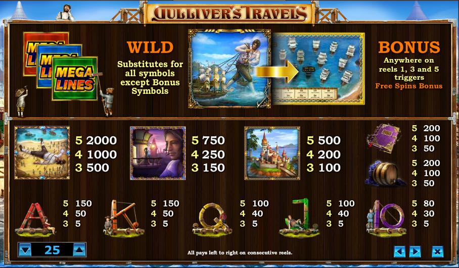 gullivers-travels-symboler