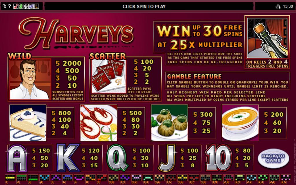 harveys-symboler
